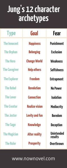 writing characters \ writing prompts ` writing inspiration ` writing fonts ` writing tips ` writing ` writing prompts for kids ` writing characters ` writing prompts romance Creative Writing Tips, Book Writing Tips, Writing Skills, Writing Prompts, Writing Ideas, Writing Plan, Writing Quotes, Kids Writing, Carl Jung Archetypes