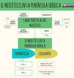 El Neolítico en la Península Ibérica Albert Schweitzer, Homework, Journal, History, School, Socialism, Home, Social Studies, Teaching History