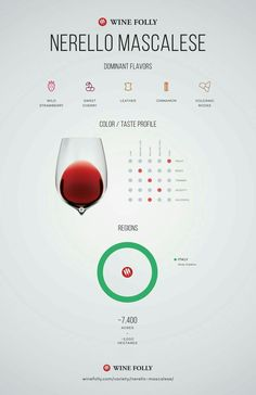 Nerello Mascalese wine sheet from winefolly