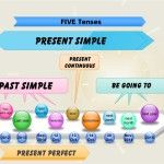 Five tenses - more exercises - Games to learn English