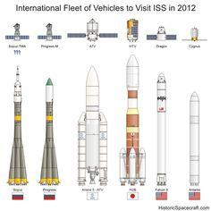 Vehiculos espaciales que visitaran la ISS durante el 2012