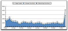 Cara Licik Mendapatkan Traffic ke Blog