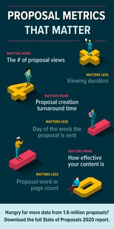 I sifted through dozens of data points to find out which business proposal metrics truly drive success for sales teams. Proposal Software, Team Success, Proposal Writing, Business Proposal, English Study, How To Find Out, Entrepreneur, Infographic, Key