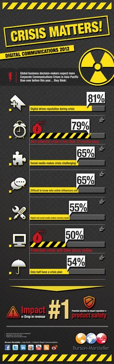 Crisis Matters! Digital Communications 2012 - #Infographic