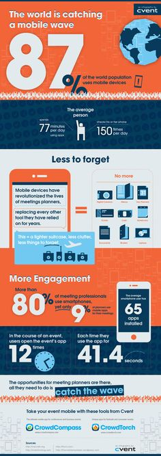 Catching the Mobile Wave - Event Marketing by Cvent  Check out Cvent's latest infographic! More than 150 reasons why every event needs mobile.