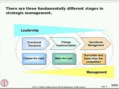 Strategic Innovation: Design Thinking in Business from Stanford Center for Professional Development