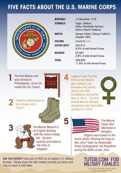 Five Facts about the U.S. Marine Corps! Help us spread the word about Tutor.com for Military Families, a FREE service for eligible #milfams.