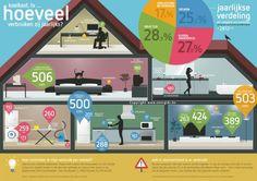 Het verbruik van huishoudstoestellen wordt berekend op basis van hun vermogen (uitgedrukt in watt) en duur of frequentie van het gebruik. Bekijk het ovezicht van het verbruik per elektrisch toestel.