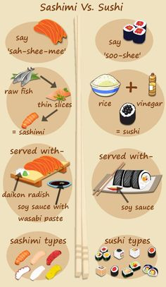 Sashimi and Sushi are delicious Japanese delicacies that you must try at least once. But before you try them , you need to know the difference between Sushi and Sashimi so that you can enjoy them better. Sashimi Sushi, Sushi Party, Japanese Sushi, Food Facts, Food Illustrations, Asian Recipes, Food Porn, Food And Drink, Food Plating