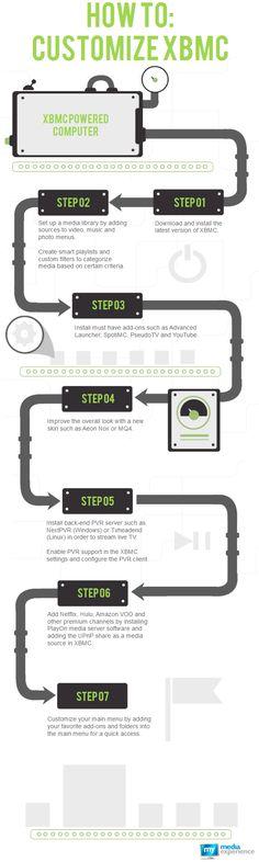XBMC Infographic
