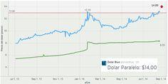 #Peso #Argentina: raggiunge nuovo minimo su USD ma al mercato nero crolla letteralmente #ARSUSD ufficiale 8.33 - nero 14