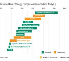 15 Best Energy IoT images in 2015 | Solar, App support