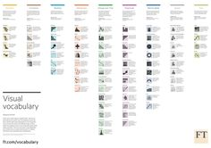 chart-doctor/visual-vocabulary at master · ft-interactive/chart-doctor · GitHub Visualisation, Data Visualization, Radar Chart, Visual Dictionary, Financial Times, Information Design, Business Intelligence, Data Analytics, Data Science
