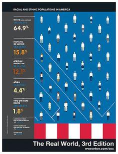 Racial and Ethnic Populations in America | via @Norton Soc