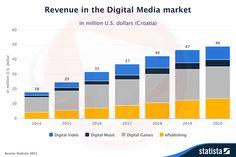 Ove godine vrijednost digitalnog tržišta u Hrvatskoj dosegnut će prema procjenama analitičara oko 25 milijuna dolara od čega će najveći dio ići na računalne i mobilne igre, slijedi da dio tržišta digi