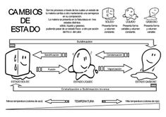 cambiosdeestado Physical Science, Social Science, Science Anchor Charts, States Of Matter, Teachers Corner, Teaching Materials, Science Projects, Science And Nature, Chemistry