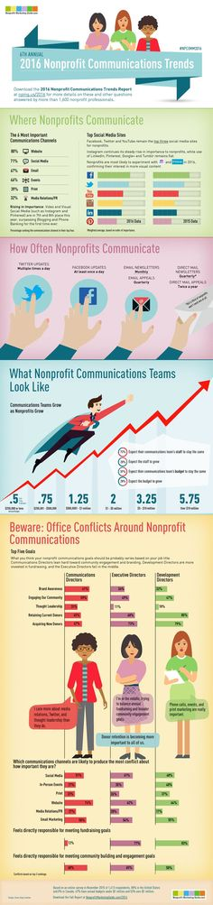 2016 Nonprofit Communications Trends Report Infographic.