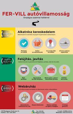 Autóvillamossági alkatrészek: http://www.fervill.hu/
