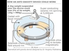 ancient anti gravity technology - Google Search