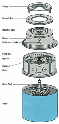 """HowStuffWorks """"How to Repair Small Appliances: Tips and Guidelines"""" Garbage disposal. Lava, Appliance Packages, Appliance Repair, Small Appliances, Fix You, Spinning, Make It Yourself, Diagram, Number"""