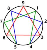A lovely Enneagram blog <3  The Enneagram is a map of the ego, our strategies, our personalities, as well as a teaching for psychological and spiritual transformation. The symbol is said to appear in many ancient spiritual traditions, and the system to go back to traditional sources.  It is also the product of the creative work of the Bolivian Oscar Ichazo and the Chilean Psychiatrist and Gestalt Therapist, among many many many others.