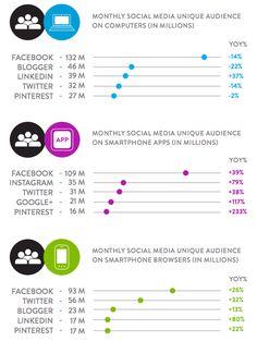Die Dominanz bei der Verweildauer hat Facebook schon länger von der Desktop Nutzung auf die mobile Nutzung übertragen.