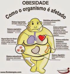 RELEVÂNCIA DA OBESIDADE, OBESIDADE INTRA-ABDOMINAL OU VISCERAL SEM CONTROLE E O DM2.: A DIABETES MELLITUS TIPO 2 (DM2) É UMA DOENÇA META...