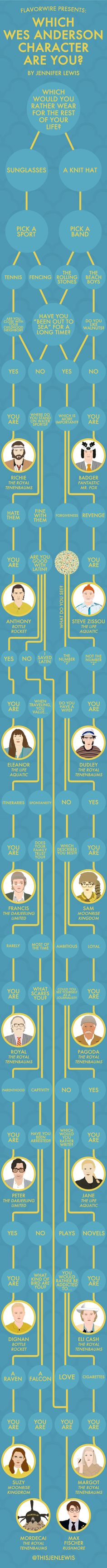 Which Wes Anderson Character Are You? I am Suzy from Moonrise Kingdom.
