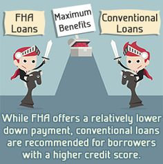 There are pros and cons of FHA Loan Versus Conventional Loan depending the situation you are in. FHA Loans allow only 3.5% down payment on multi unit homes.