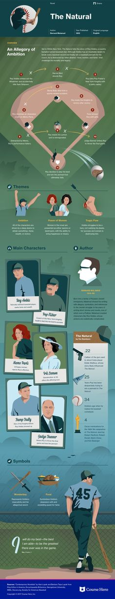 Bernard Malamud's The Natural Infographic | Course Hero: https://www.coursehero.com/lit/The-Natural/