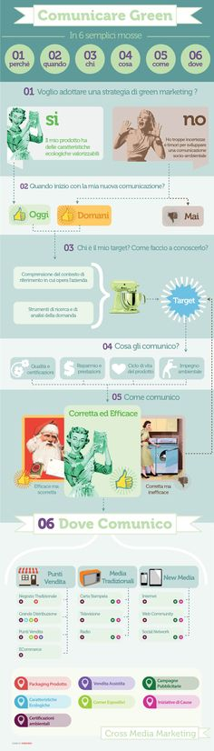"""Comunicare la sostenibilità: una strategia efficace di green marketing in sei semplici mosse""  #greenmarketing #communication #ecology #sustainability #environment #economy #digitalstrategy #CSR #corporate #media #cause 