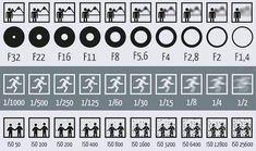 El gráfico que te ayudará a manejar tu cámara reflex - http://albumdigital.org/blog-de-fotografia/el-grafico-que-te-ayudara-a-manejar-tu-camara-reflex/4395/