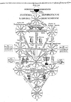 The sphirot with God names in the tree of life and its paths ways represented by the hebrew letters