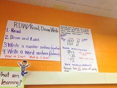 Read, Draw, Write RDW Anchor Chart 3rd Grade Classroom, Third Grade Math, Math Classroom, Fourth Grade, Second Grade, Math Strategies, Math Resources, Math Activities, Math Charts