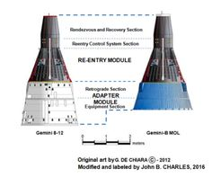 Figure Comparison of NASA Gemini and USAF Gemini-B for MOL, with sections labeled. Original Art by G. Space Projects, Space Crafts, Project Gemini, Soyuz Spacecraft, Historical Concepts, Project Mercury, Effective Time Management, Spaceship Design, Air Space
