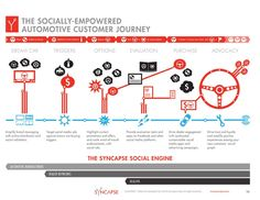 Automotive Social Customer Journey Graphic - Syncapse. (PRNewsFoto/Syncapse Corp.)