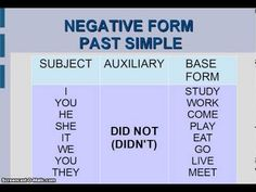 Negative Form Past Simple Simple Present Tense, Simple Past Tense, Pasado Simple, Simple Subject, English Exercises, Action Verbs, Comprehension Worksheets, Prepositions, English Class