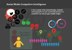 How to do Social Media Competitor Analysis