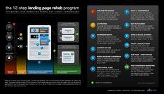 Infografik - Conversion Rate Optimization: 12 Step landing page rehab programm by unbounce Inbound Marketing, Marketing Digital, Email Marketing, Internet Marketing, Mobile Marketing, Marketing Ideas, Content Marketing, Page Program, Step Program