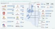 El sector comercio se mueve al compás de ventas, marcas y visitantes   La República