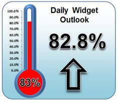 An example of our thermometer excel dashboard widget
