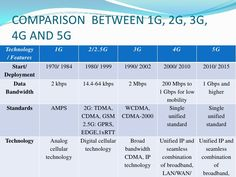 COMPARISON  BETWEEN 1G, 2G, 3G, 4G AND 5G<br />