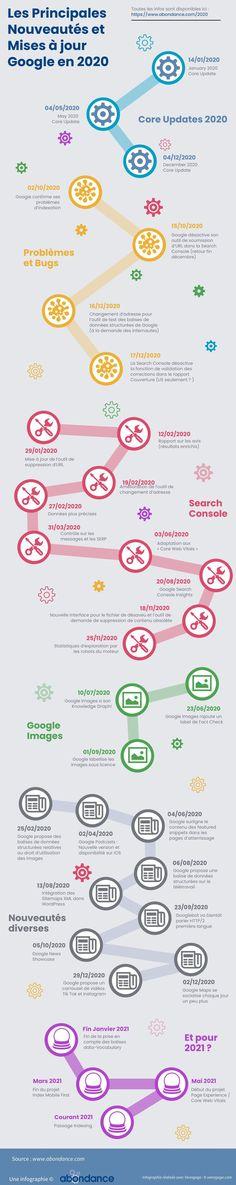 Infographie : Les principales Nouveautés et Mises à jour Google en 2020 - Actualités SEO et moteurs Web Seo, Site Wordpress, Bullet Journal, Google, Marketing, D Day, Abundance, Infographic, Social Media
