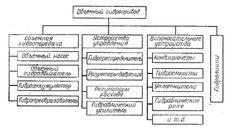 Объемные (гидростатические) гидропередачи