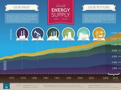World energy supply 1971-2030