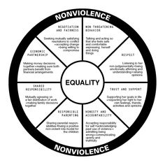 Domestic Violence - we use this wheel at work.