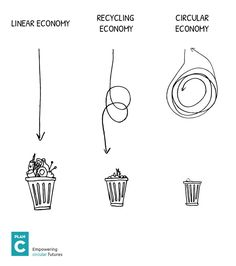 Great drawing about waste, recycling and the circular economy Reduce Waste, Zero Waste, Sustainable Living, Sustainable Fashion, Sustainable Design, Plastik Recycling, Eco Green, Reduce Reuse Recycle, Repurpose