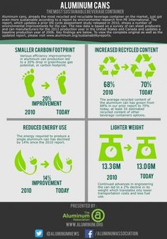 Aluminum cans gain in sustainability