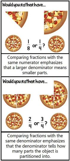 Math Coach's Corner: Comparing Fractions. Explore the 3rd grade standards for comparing fractions and grab a freebie! Comparing Fractions, Teaching Fractions, Ordering Fractions, Equivalent Fractions, Teaching Math, Pizza Fractions, 4th Grade Fractions, Fourth Grade Math, Grade 5 Math