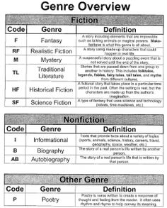 Genre Chart-have students list genre for each book review they write. Maybe put column on Reading Log to list.....